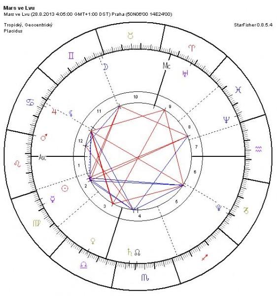 Mars vstupuje do znamení Lva