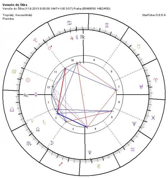 Venuše ve Štíru